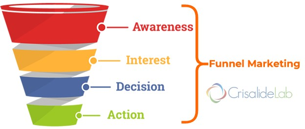 Marketing Funnel: cos'è e come si costruisce